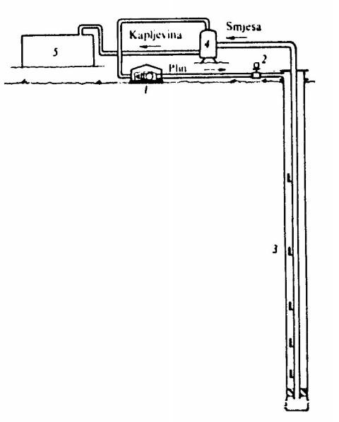 Metoda plinskog lifta