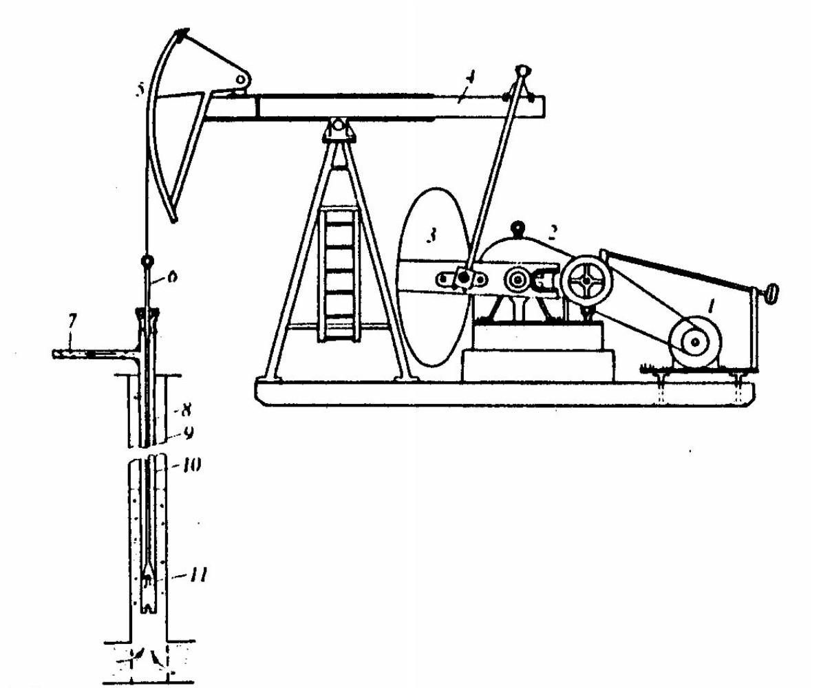 Vađenje dubinskom jednoklipnom pumpom